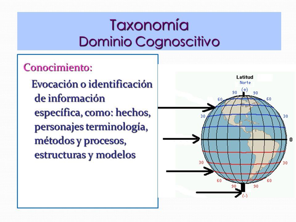 Conocimiento: Evocación o identificación de información específica, como: hechos, personajes terminología, métodos y procesos, estructuras y modelos Evocación o identificación de información específica, como: hechos, personajes terminología, métodos y procesos, estructuras y modelos Taxonomía Dominio Cognoscitivo