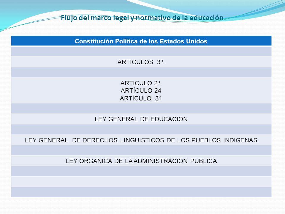 Flujo del marco legal y normativo de la educación Constitución Política de los Estados Unidos ARTICULOS 3º.