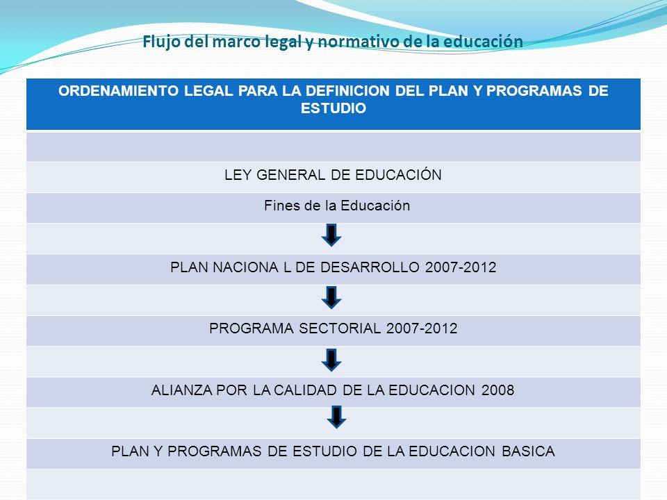 Flujo del marco legal y normativo de la educación ORDENAMIENTO LEGAL PARA LA DEFINICION DEL PLAN Y PROGRAMAS DE ESTUDIO LEY GENERAL DE EDUCACIÓN Fines de la Educación PLAN NACIONA L DE DESARROLLO 2007-2012 PROGRAMA SECTORIAL 2007-2012 ALIANZA POR LA CALIDAD DE LA EDUCACION 2008 PLAN Y PROGRAMAS DE ESTUDIO DE LA EDUCACION BASICA