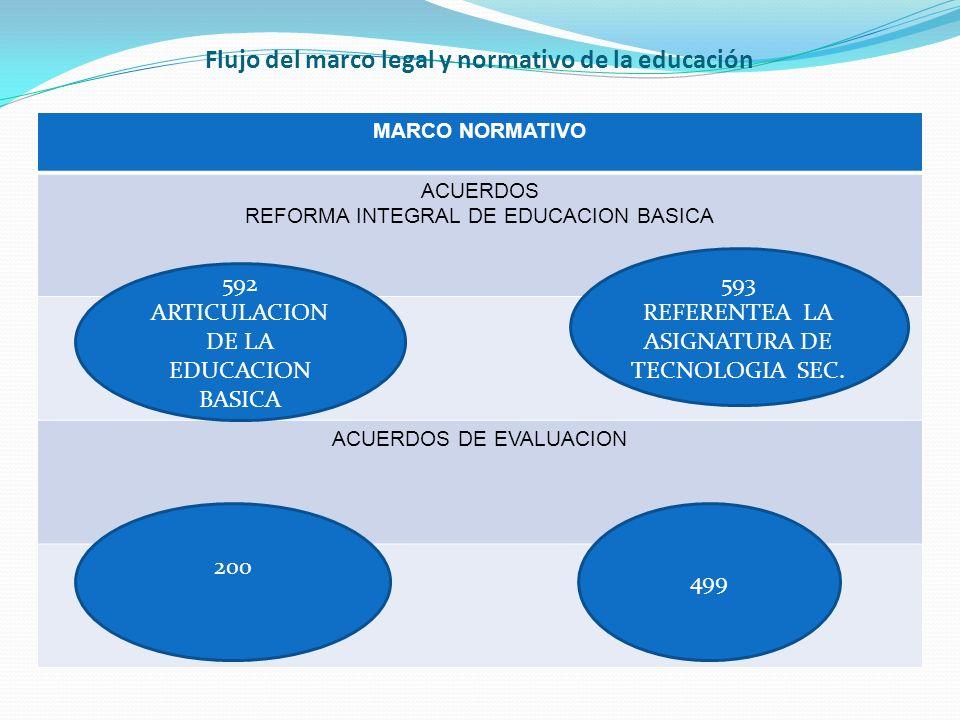 Flujo del marco legal y normativo de la educación MARCO NORMATIVO ACUERDOS REFORMA INTEGRAL DE EDUCACION BASICA ACUERDOS DE EVALUACION 592 ARTICULACION DE LA EDUCACION BASICA 200 499 593 REFERENTEA LA ASIGNATURA DE TECNOLOGIA SEC.