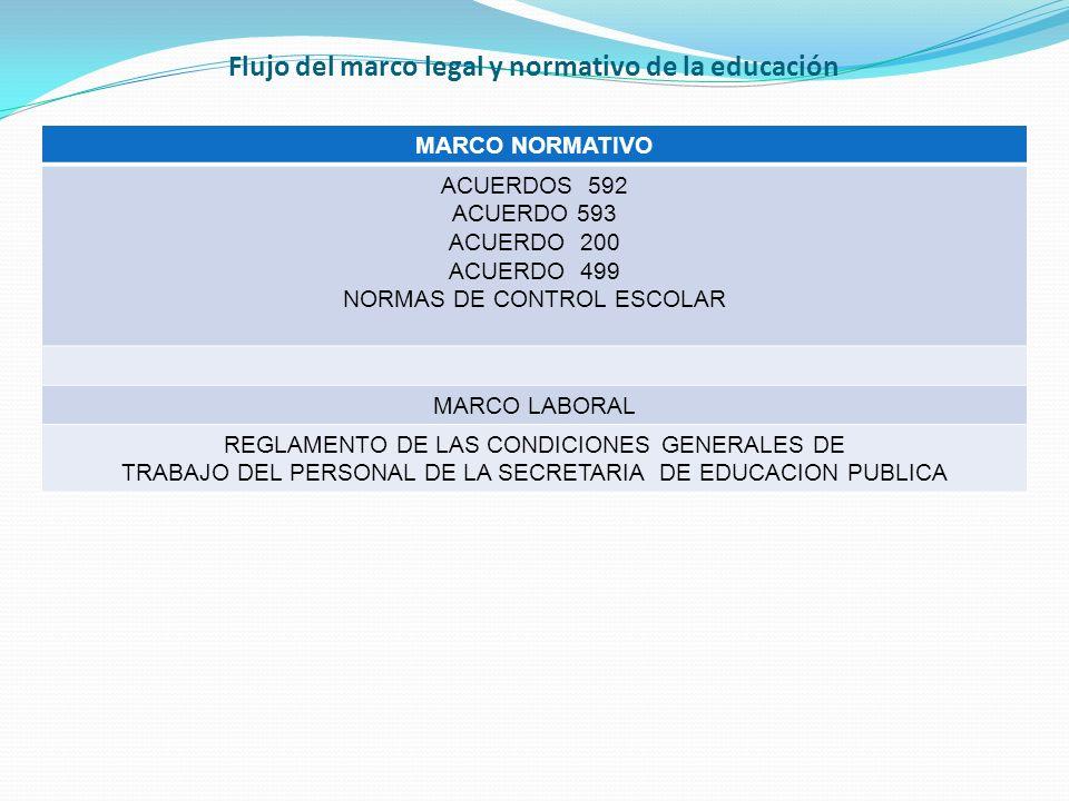 Flujo del marco legal y normativo de la educación MARCO NORMATIVO ACUERDOS 592 ACUERDO 593 ACUERDO 200 ACUERDO 499 NORMAS DE CONTROL ESCOLAR MARCO LABORAL REGLAMENTO DE LAS CONDICIONES GENERALES DE TRABAJO DEL PERSONAL DE LA SECRETARIA DE EDUCACION PUBLICA
