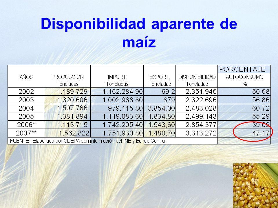 Disponibilidad aparente de maíz