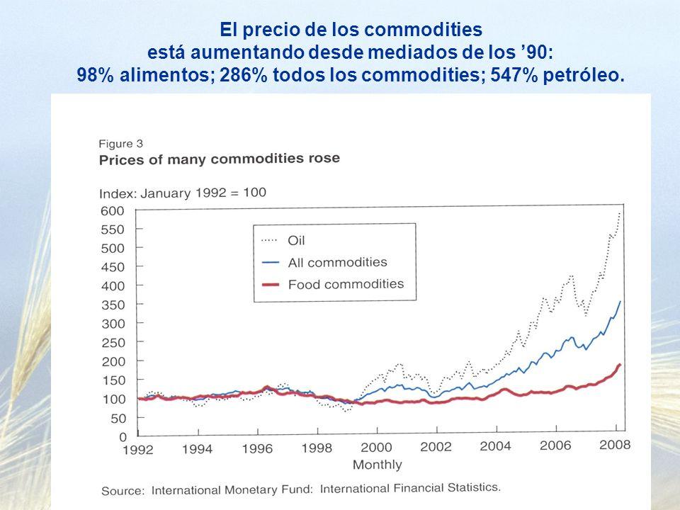 Como resultado…… Algunos países exportadores se protegen para mantener precios domésticos bajos (eliminación subsidios, tasas, cuotas y prohibiciones a exportaciones).