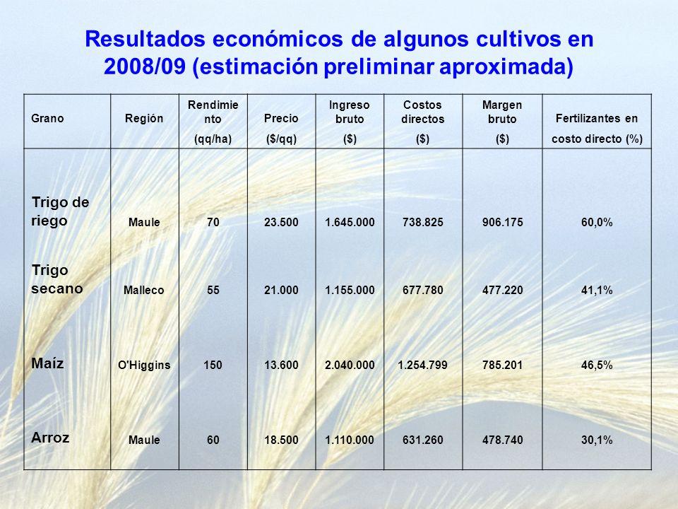 Resultados económicos de algunos cultivos en 2008/09 (estimación preliminar aproximada) GranoRegión Rendimie ntoPrecio Ingreso bruto Costos directos Margen brutoFertilizantes en (qq/ha)($/qq)($) costo directo (%) Trigo de riego Maule7023.5001.645.000738.825906.17560,0% Trigo secano Malleco5521.0001.155.000677.780477.22041,1% Maíz O Higgins15013.6002.040.0001.254.799785.20146,5% Arroz Maule6018.5001.110.000631.260478.74030,1%