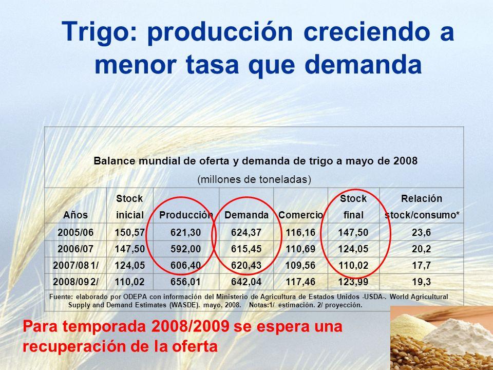 Trigo: producción creciendo a menor tasa que demanda Balance mundial de oferta y demanda de trigo a mayo de 2008 (millones de toneladas) Años Stock ProducciónDemandaComercio StockRelación inicialfinalstock/consumo* 2005/06150,57621,30624,37116,16147,5023,6 2006/07147,50592,00615,45110,69124,0520,2 2007/08 1/124,05606,40620,43109,56110,0217,7 2008/09 2/110,02656,01642,04117,46123,9919,3 Fuente: elaborado por ODEPA con información del Ministerio de Agricultura de Estados Unidos -USDA-.