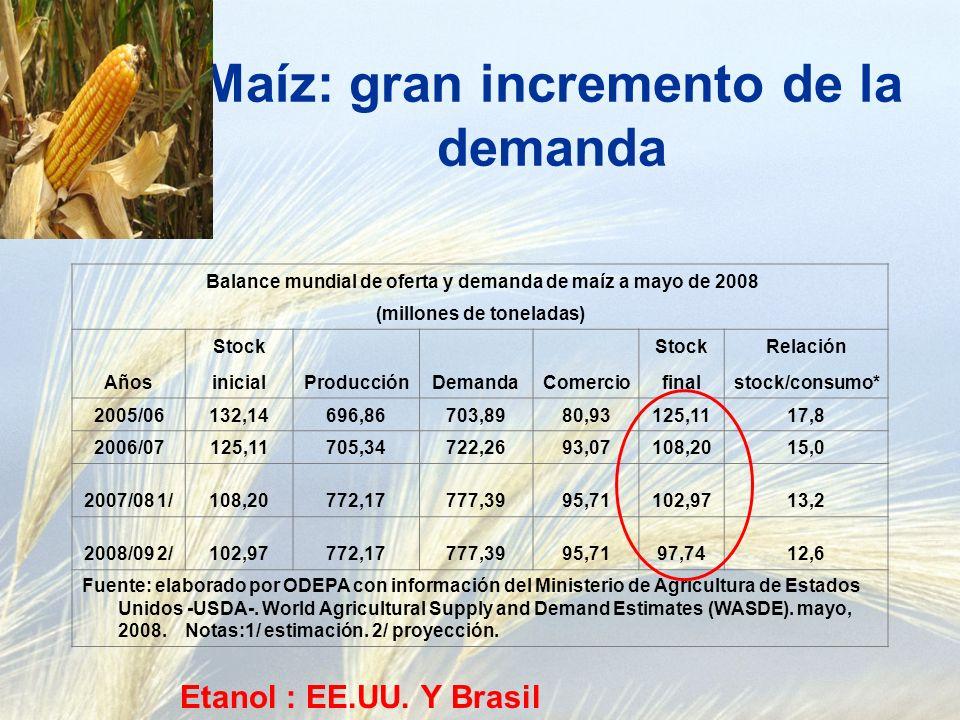 ¿y con el maíz.La demanda, especialmente para etanol continuará creciendo.