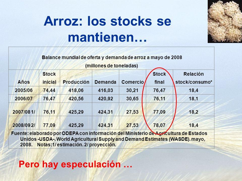 Arroz: los stocks se mantienen… Balance mundial de oferta y demanda de arroz a mayo de 2008 (millones de toneladas) Años Stock ProducciónDemandaComercio StockRelación inicialfinalstock/consumo* 2005/0674,44418,06416,0330,2176,4718,4 2006/0776,47420,56420,9230,6576,1118,1 2007/08 1/76,11425,29424,3127,5377,0918,2 2008/09 2/77,09425,29424,3127,5378,0718,4 Fuente: elaborado por ODEPA con información del Ministerio de Agricultura de Estados Unidos -USDA-.