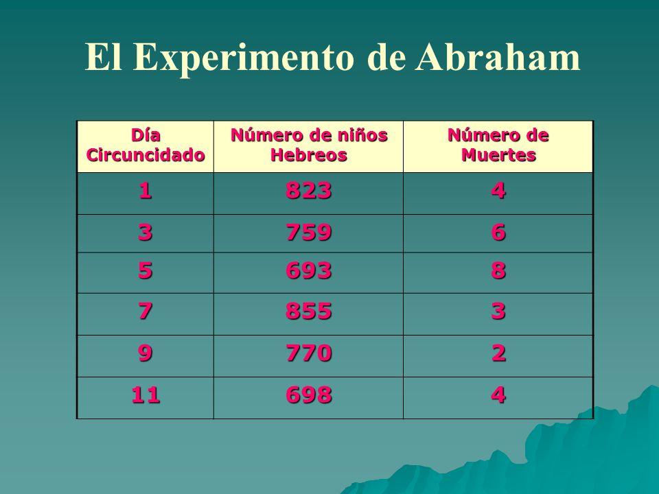 El Experimento de Abraham Día Circuncidado Número de niños Hebreos Número de Muertes 18234 37596 56938 78553 97702 116984