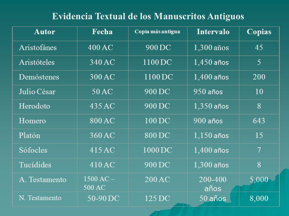 AutorFecha Copia más antigua IntervaloCopias Aristofánes400 AC 900 DC1,300 años45 Aristóteles340 AC1100 DC1,450 años 5 Demóstenes300 AC 1100 DC1,400 a