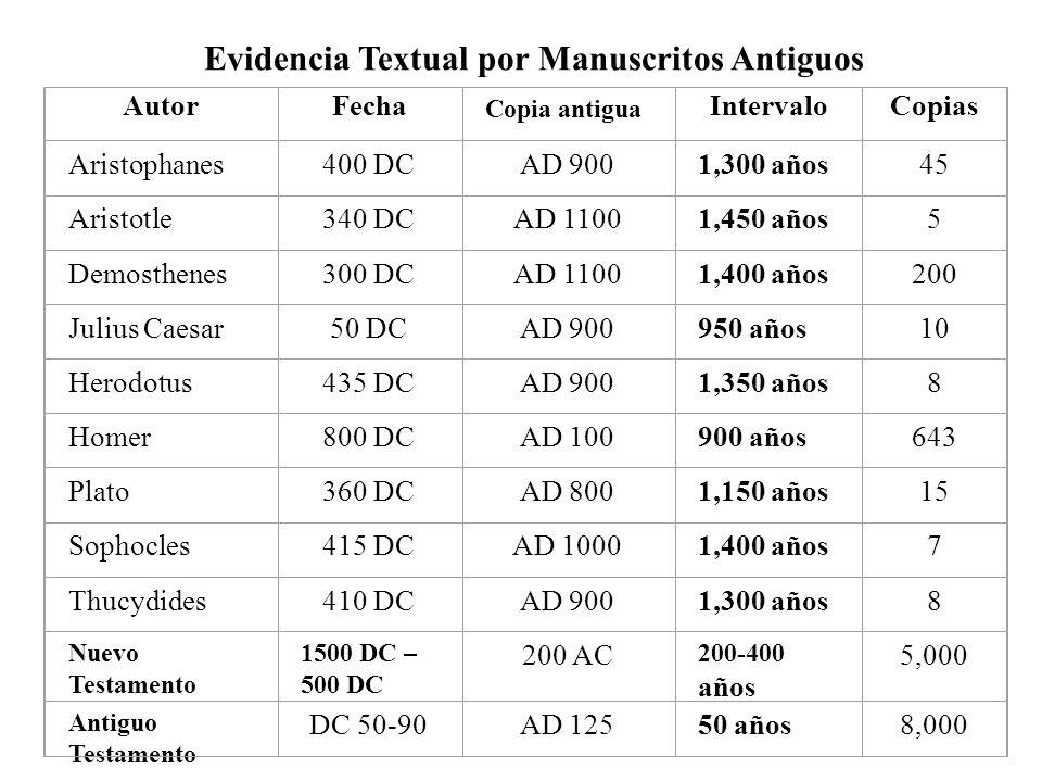 AutorFecha Copia antigua IntervaloCopias Aristophanes400 DCAD 9001,300 años45 Aristotle340 DCAD 11001,450 años5 Demosthenes300 DCAD 11001,400 años200