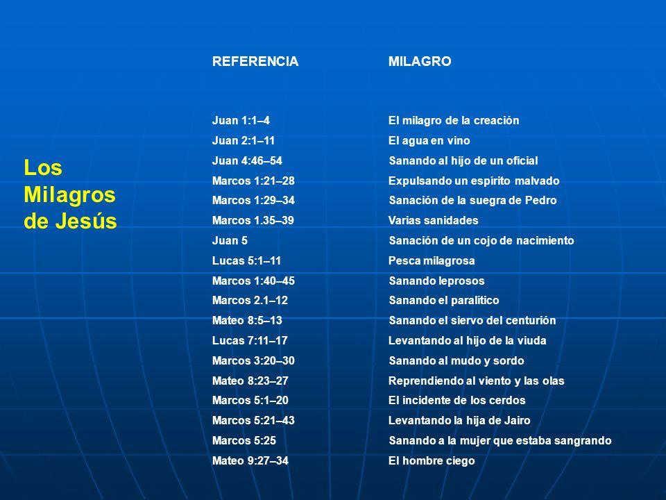 REFERENCIAMILAGRO Juan 1:1–4El milagro de la creación Juan 2:1–11El agua en vino Juan 4:46–54Sanando al hijo de un oficial Marcos 1:21–28Expulsando un