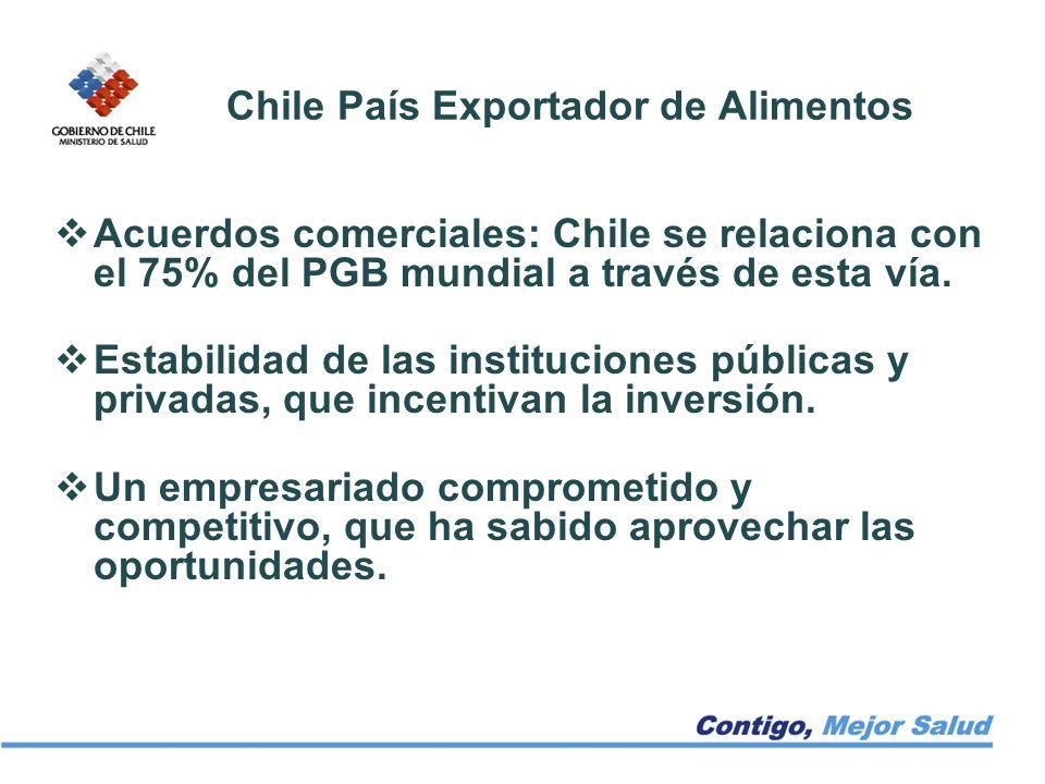 Chile País Exportador de Alimentos Acuerdos comerciales: Chile se relaciona con el 75% del PGB mundial a través de esta vía. Estabilidad de las instit