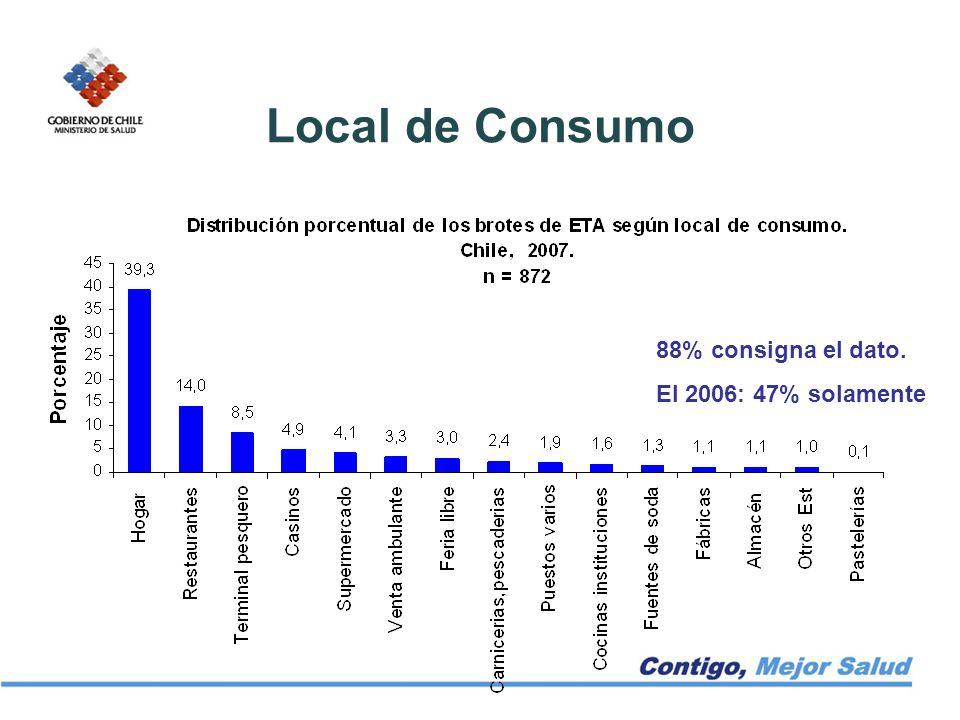 Local de Consumo 88% consigna el dato. El 2006: 47% solamente