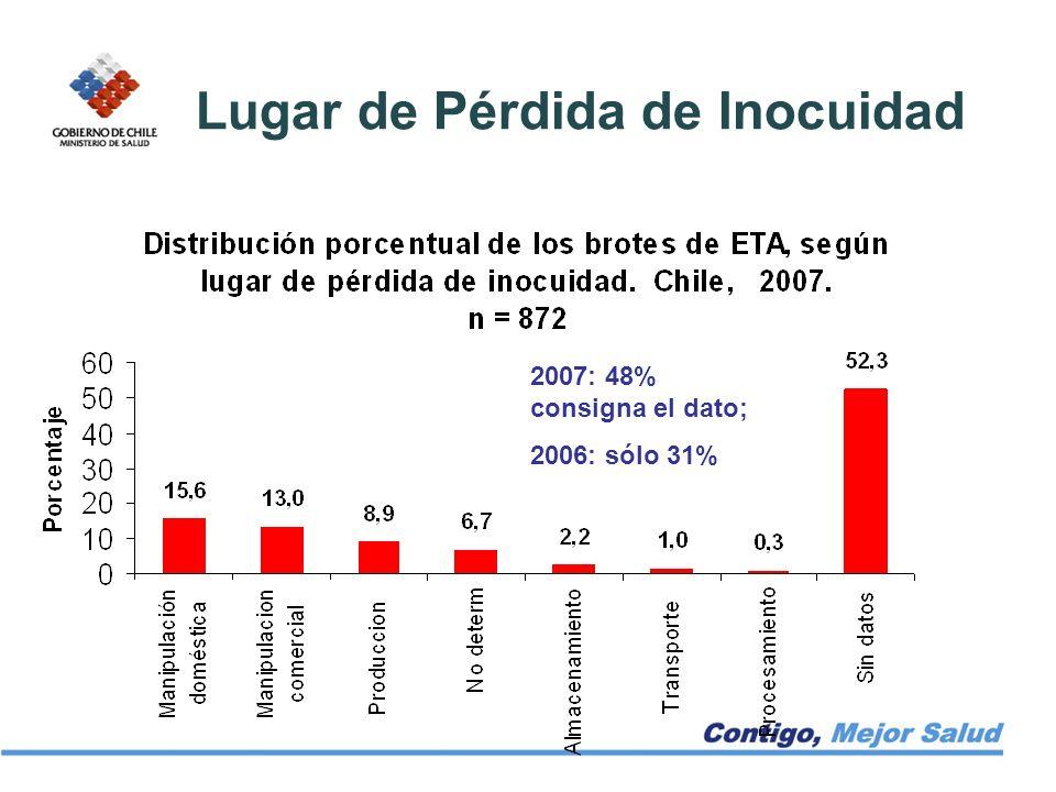 Lugar de Pérdida de Inocuidad 2007: 48% consigna el dato; 2006: sólo 31%