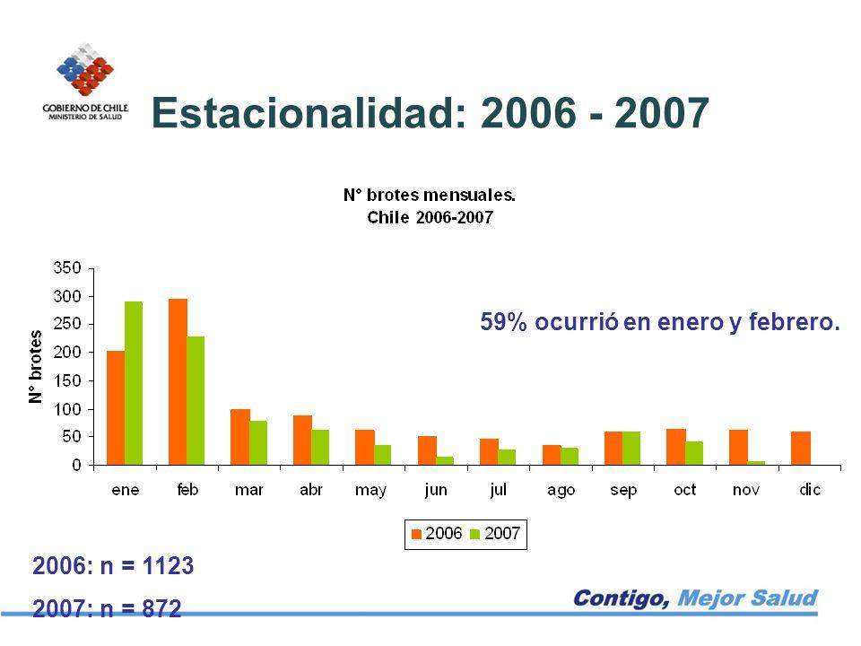 Estacionalidad: 2006 - 2007 59% ocurrió en enero y febrero. 2006: n = 1123 2007: n = 872