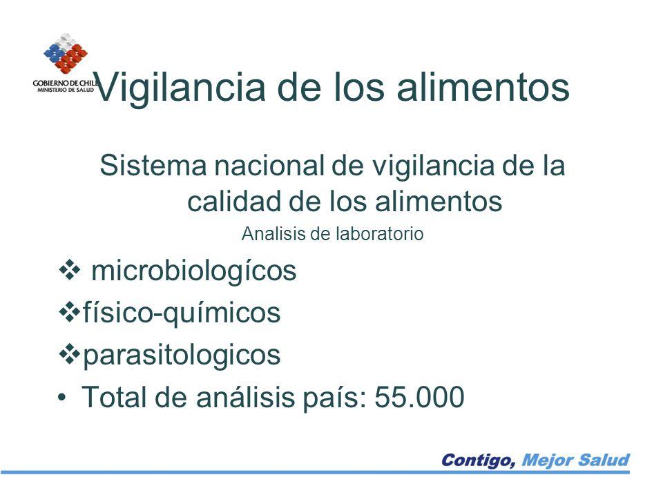Vigilancia de los alimentos Sistema nacional de vigilancia de la calidad de los alimentos Analisis de laboratorio microbiologícos físico-químicos para