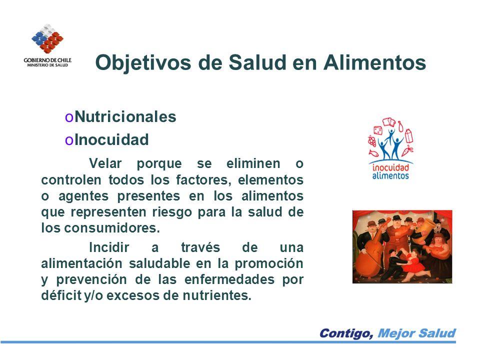 Objetivos de Salud en Alimentos oNutricionales oInocuidad Velar porque se eliminen o controlen todos los factores, elementos o agentes presentes en lo