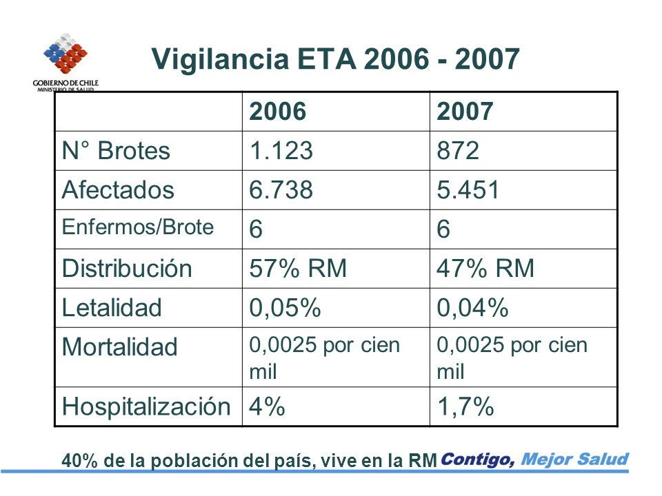 Vigilancia ETA 2006 - 2007 20062007 N° Brotes1.123872 Afectados6.7385.451 Enfermos/Brote 66 Distribución57% RM47% RM Letalidad0,05%0,04% Mortalidad 0,