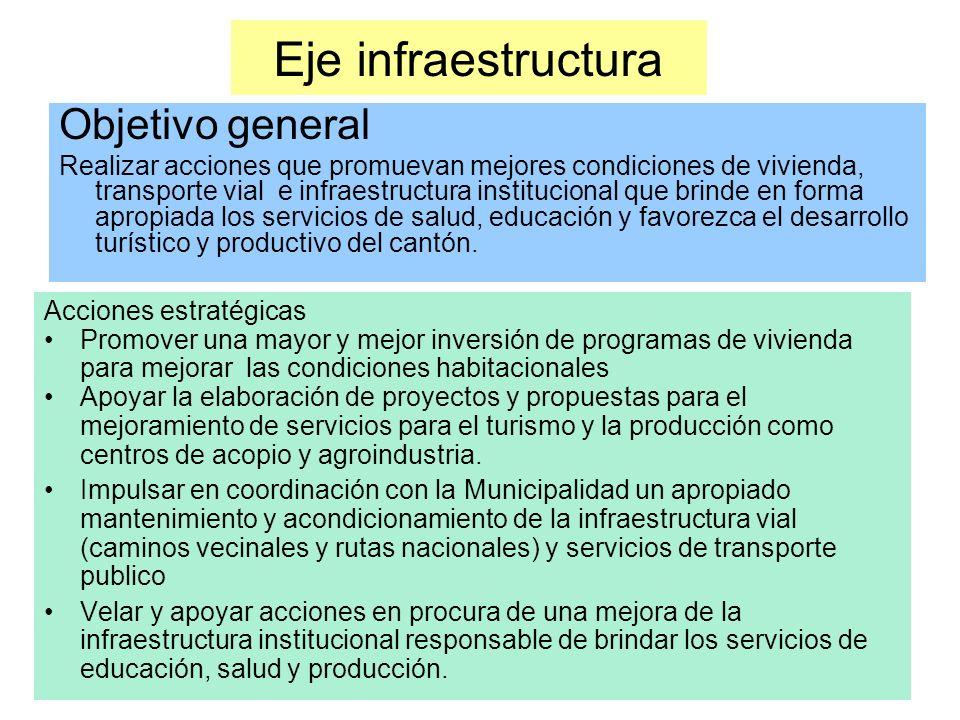 Eje infraestructura Acciones estratégicas Promover una mayor y mejor inversión de programas de vivienda para mejorar las condiciones habitacionales Apoyar la elaboración de proyectos y propuestas para el mejoramiento de servicios para el turismo y la producción como centros de acopio y agroindustria.