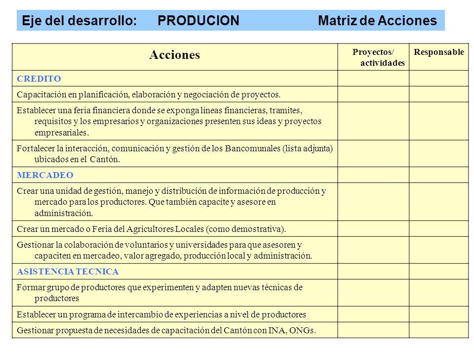 Eje del desarrollo: PRODUCION Matriz de Acciones coordinador : Acciones Proyectos/ actividades Responsable CREDITO Capacitación en planificación, elaboración y negociación de proyectos.