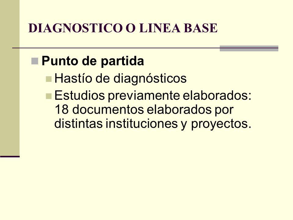 DIAGNOSTICO O LINEA BASE Punto de partida Hastío de diagnósticos Estudios previamente elaborados: 18 documentos elaborados por distintas instituciones