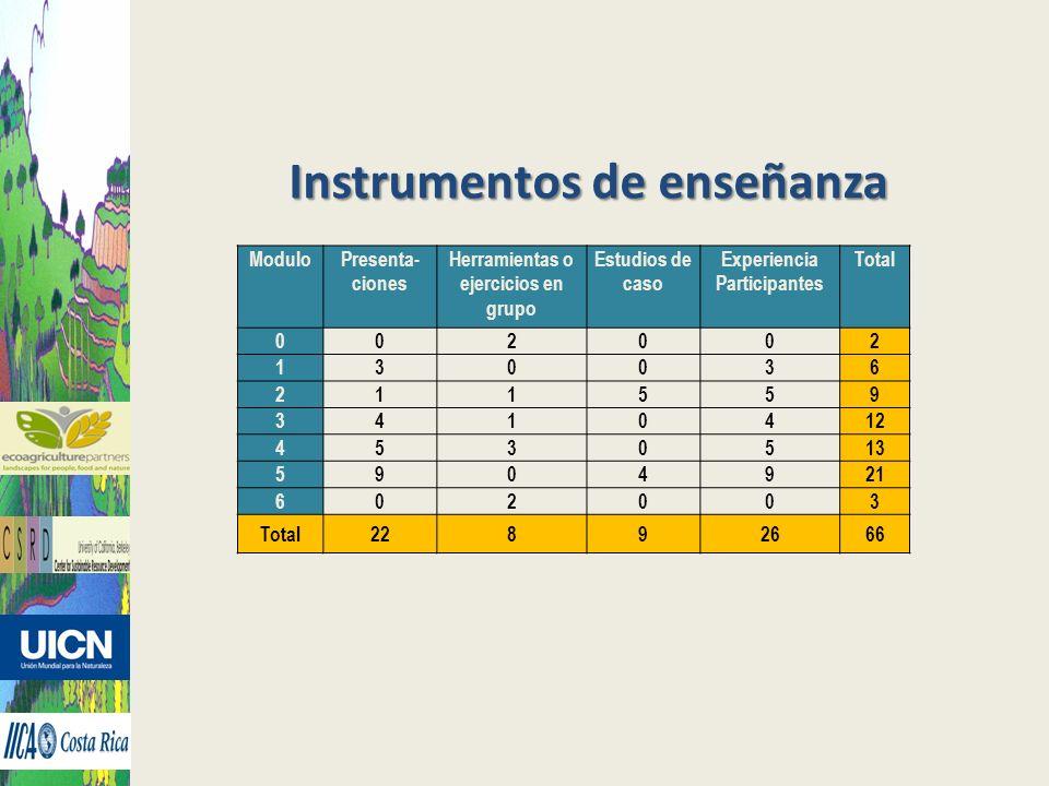 Instrumentos de enseñanza ModuloPresenta- ciones Herramientas o ejercicios en grupo Estudios de caso Experiencia Participantes Total 002002 130036 211