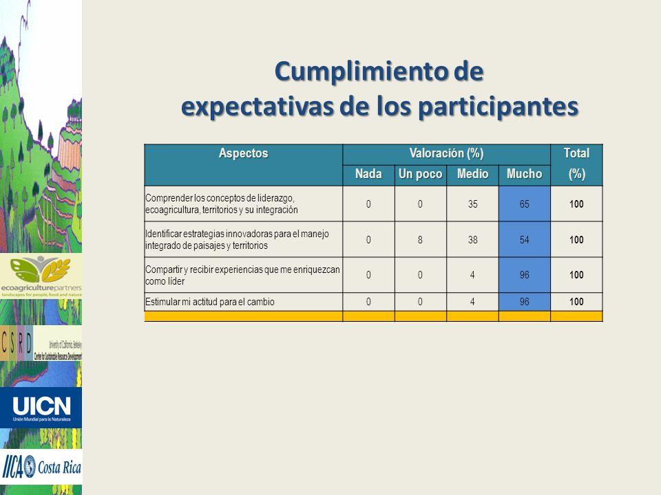 Cumplimiento de expectativas de los participantes Aspectos Valoración (%) Total Nada Un poco MedioMucho(%) Comprender los conceptos de liderazgo, ecoa
