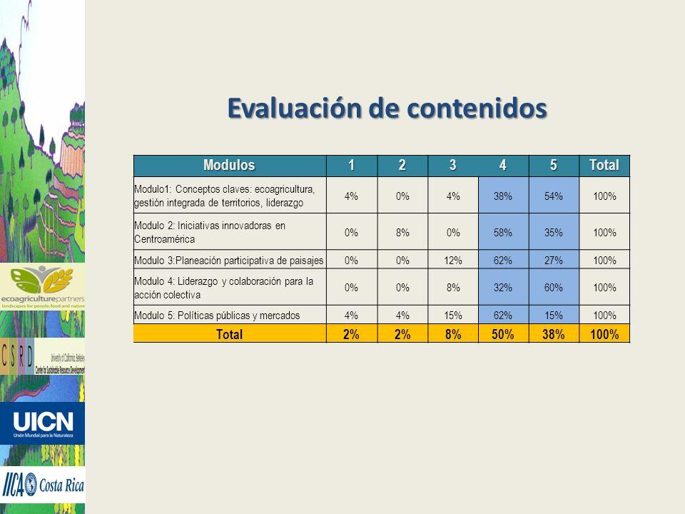 Evaluación de contenidos Modulos12345Total Modulo1: Conceptos claves: ecoagricultura, gestión integrada de territorios, liderazgo 4%0%4%38%54%100% Modulo 2: Iniciativas innovadoras en Centroamérica 0%8%0%58%35%100% Modulo 3:Planeación participativa de paisajes0% 12%62%27%100% Modulo 4: Liderazgo y colaboración para la acción colectiva 0% 8%32%60%100% Modulo 5: Políticas públicas y mercados4% 15%62%15%100% Total2% 8%50%38%100%