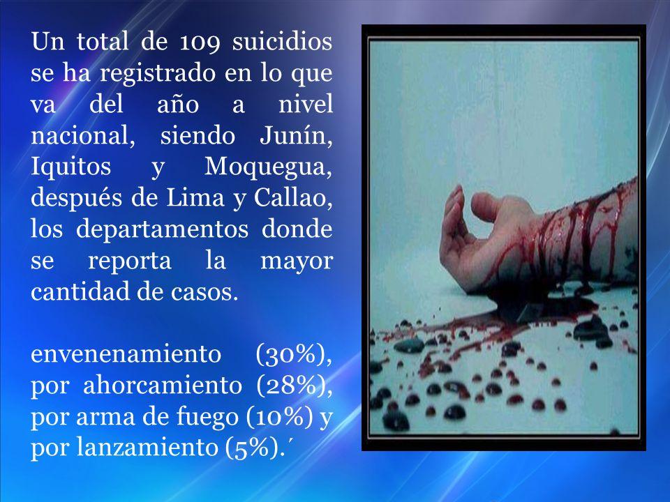 Un total de 109 suicidios se ha registrado en lo que va del año a nivel nacional, siendo Junín, Iquitos y Moquegua, después de Lima y Callao, los depa