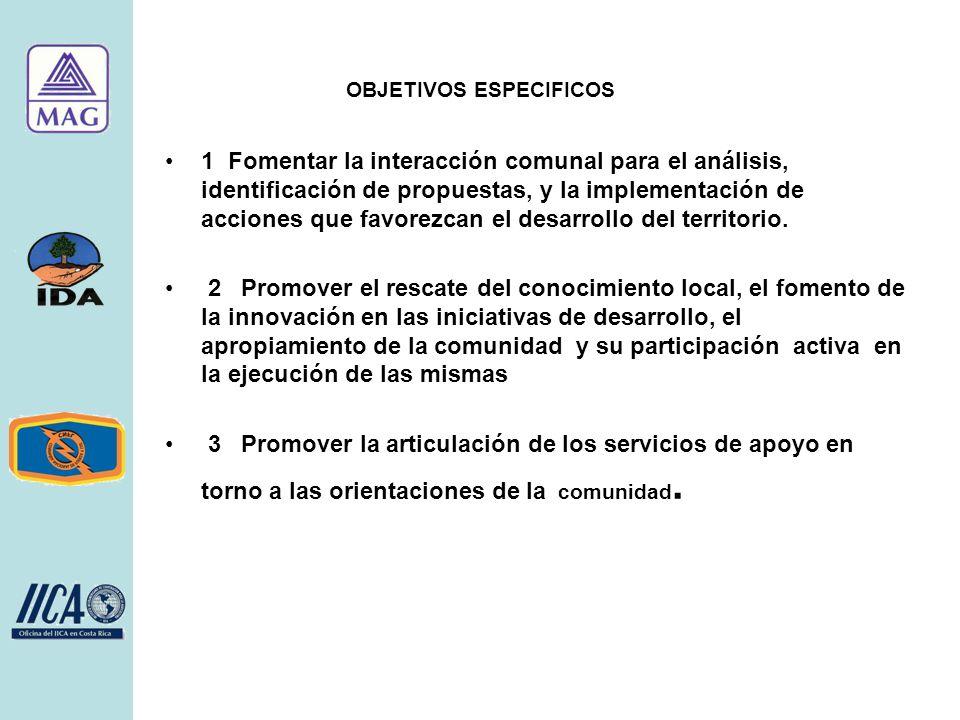 AREAS Desarrollo Organizacional -Info.Base -Organización -PDT -Gestión proy -Inversiones -Prog.