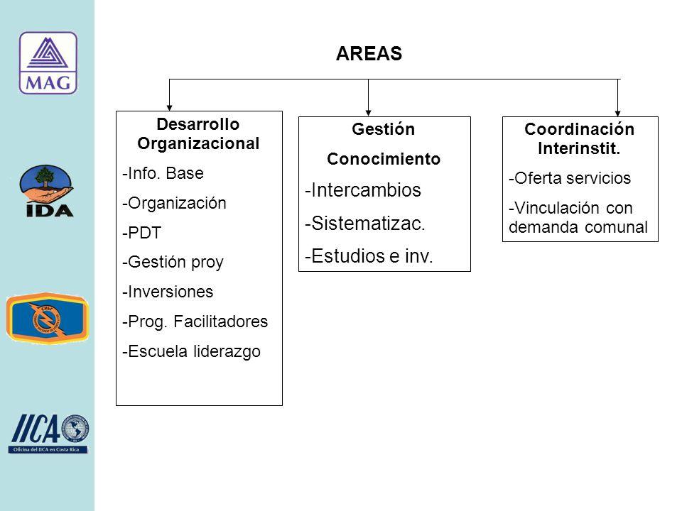 AREAS Desarrollo Organizacional -Info. Base -Organización -PDT -Gestión proy -Inversiones -Prog.