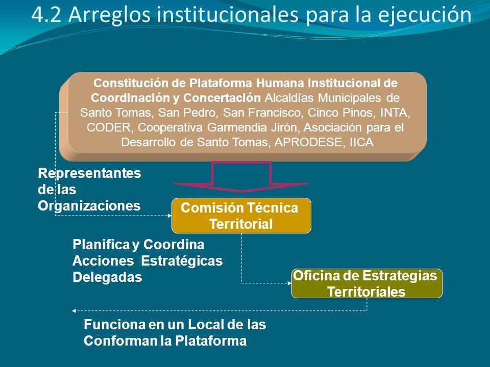 Constitución de Plataforma Humana Institucional de Coordinación y Concertación Alcaldías Municipales de Santo Tomas, San Pedro, San Francisco, Cinco P
