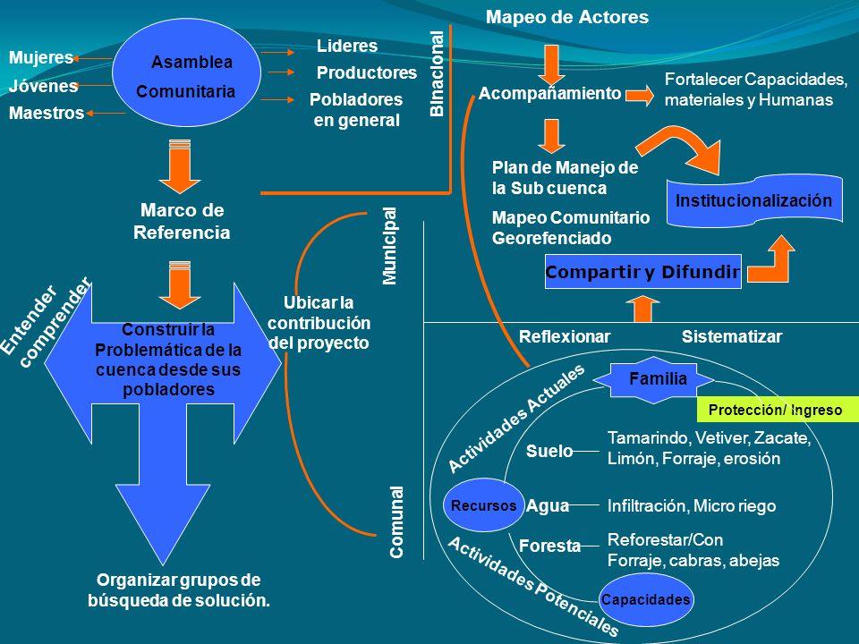 Asamblea Comunitaria Mujeres Productores Jóvenes Lideres Maestros Pobladores en general Marco de Referencia Construir la Problemática de la cuenca des