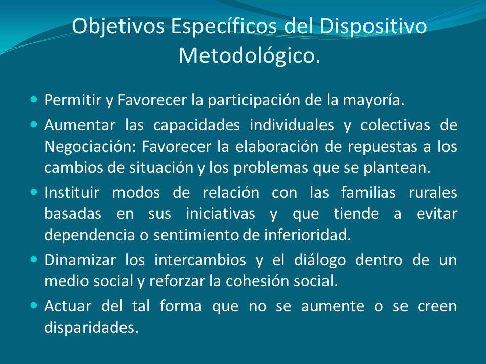 Objetivos Específicos del Dispositivo Metodológico. Permitir y Favorecer la participación de la mayoría. Aumentar las capacidades individuales y colec