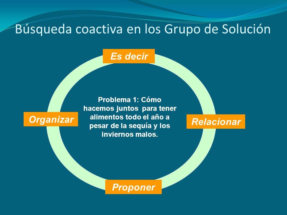 Búsqueda coactiva en los Grupo de Solución Proponer Organizar Es decir Relacionar Problema 1: Cómo hacemos juntos para tener alimentos todo el año a p