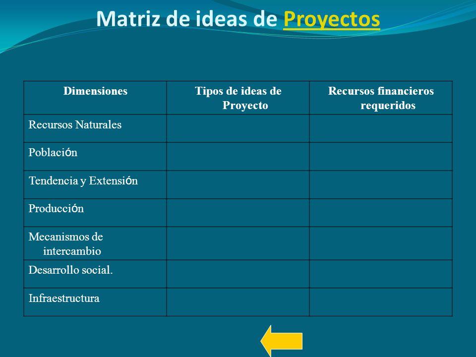Matriz de ideas de ProyectosProyectos DimensionesTipos de ideas de Proyecto Recursos financieros requeridos Recursos Naturales Poblaci ó n Tendencia y