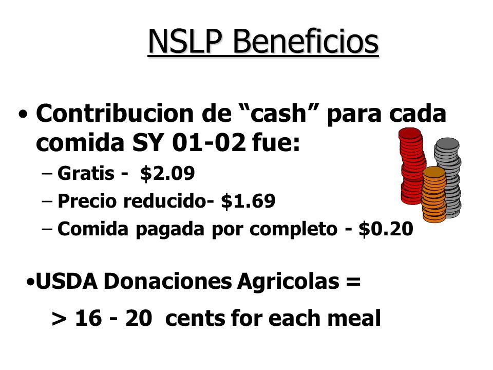 NSLP Beneficios Contribucion de cash para cada comida SY 01-02 fue: –Gratis - $2.09 –Precio reducido- $1.69 –Comida pagada por completo - $0.20 USDA Donaciones Agricolas = > 16 - 20 cents for each meal