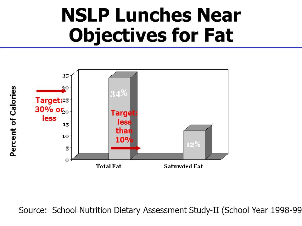 NSLP Lunches Near Objectives for Fat Percent of Calories Target: 30% or less Target: less than 10% Source: School Nutrition Dietary Assessment Study-II (School Year 1998-99)