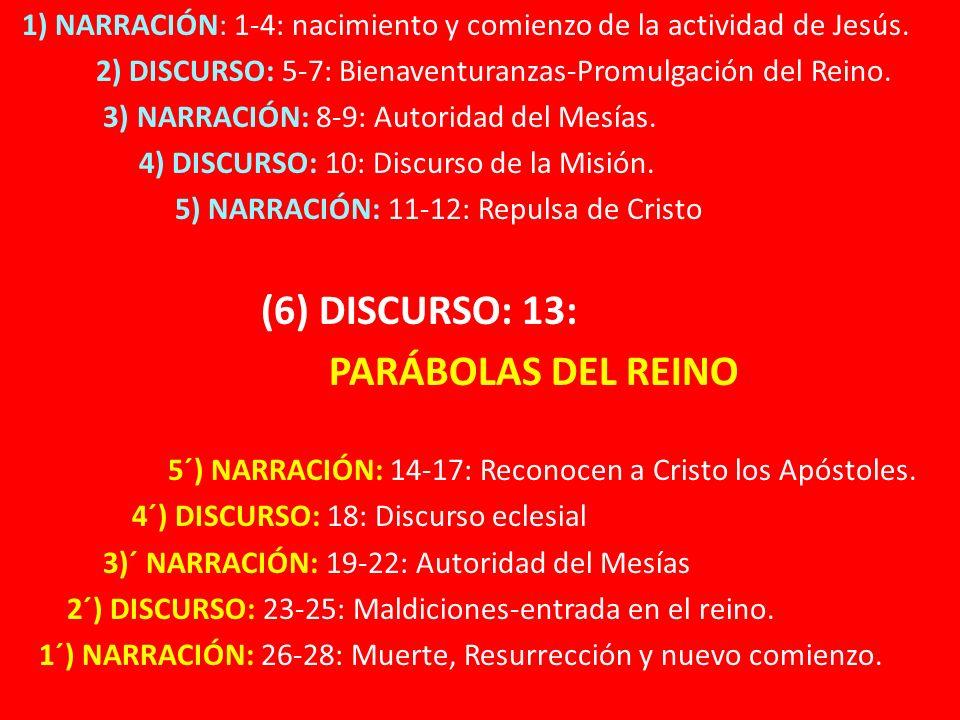 1) NARRACIÓN: 1-4: nacimiento y comienzo de la actividad de Jesús. 2) DISCURSO: 5-7: Bienaventuranzas-Promulgación del Reino. 3) NARRACIÓN: 8-9: Autor