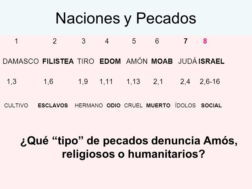 Naciones y Pecados 1 2 3 4 5 6 7 8 DAMASCO FILISTEA TIRO EDOM AMÓN MOAB JUDÁ ISRAEL 1,3 1,6 1,9 1,11 1,13 2,1 2,4 2,6-16 CULTIVO ESCLAVOS HERMANO ODIO