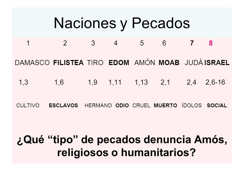 Naciones y Pecados 1 2 3 4 5 6 7 8 DAMASCO FILISTEA TIRO EDOM AMÓN MOAB JUDÁ ISRAEL 1,3 1,6 1,9 1,11 1,13 2,1 2,4 2,6-16 CULTIVO ESCLAVOS HERMANO ODIO CRUEL MUERTO ÍDOLOS SOCIAL ¿Qué tipo de pecados denuncia Amós, religiosos o humanitarios?