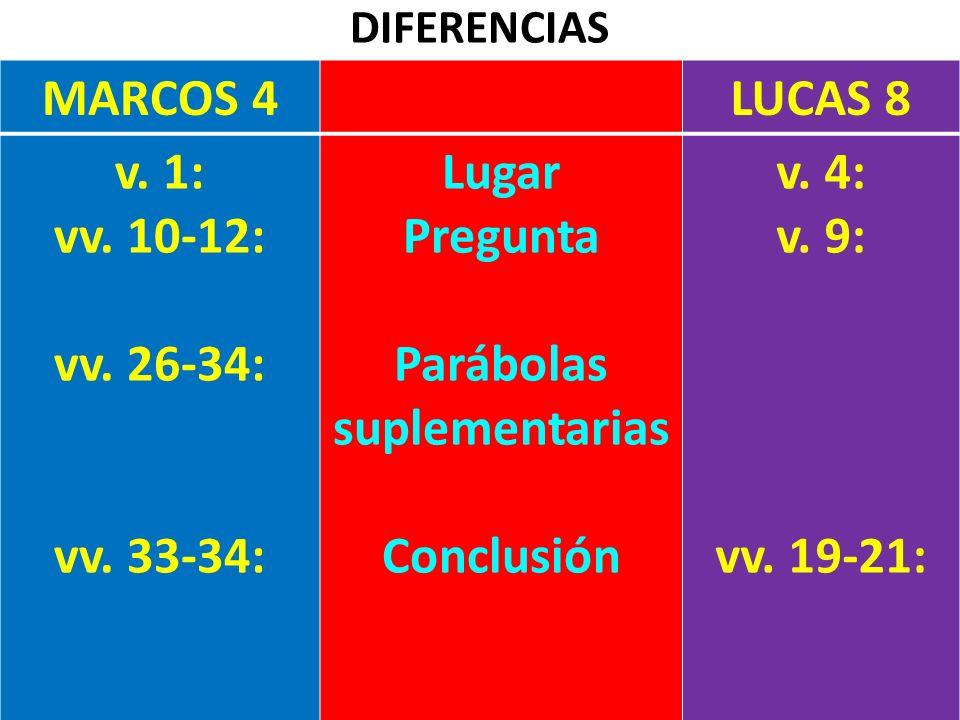 DIFERENCIAS MARCOS 4LUCAS 8 v. 1: vv. 10-12: vv. 26-34: vv. 33-34: Lugar Pregunta Parábolas suplementarias Conclusión v. 4: v. 9: vv. 19-21: