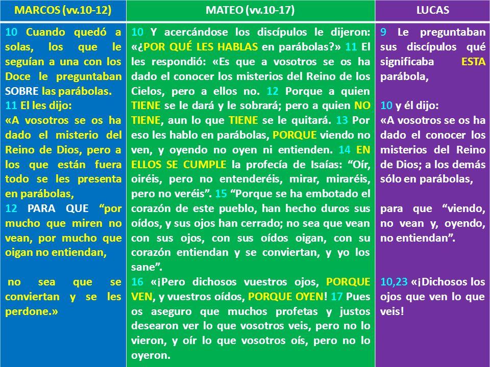 Relevancia del método MARCOS (vv.10-12)MATEO (vv.10-17)LUCAS 10 Cuando quedó a solas, los que le seguían a una con los Doce le preguntaban SOBRE las p