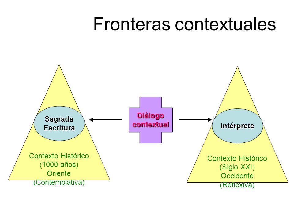 Contexto Histórico (Siglo XXI) Occidente (Reflexiva) Contexto Histórico (1000 años) Oriente (Contemplativa) Fronteras contextuales SagradaEscritura In