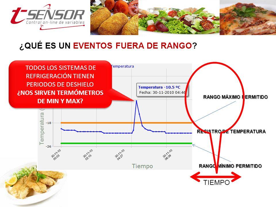 ¿COMO VERIA USTED LOS EVENTOS FUERA DE RANGO.