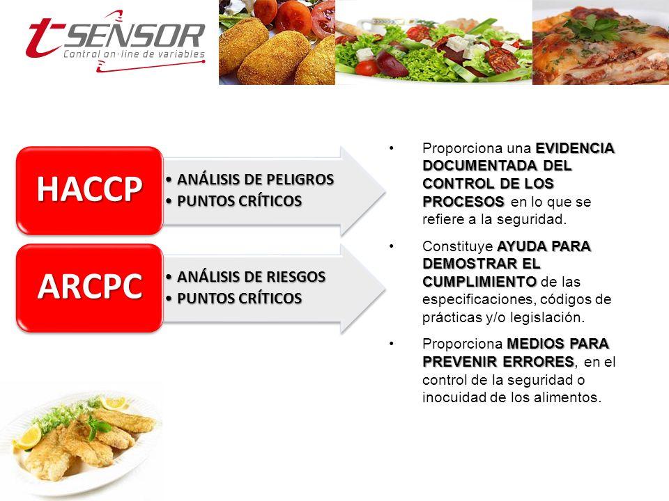 DOCUMENTACIÓN DEL PROCESO (TRAZABILIDAD) VERIFICACIÓN DE HERRAMIENTAS DE MONITORIZACIÓN ACCIONES CORRECTIVAS (AUTOMÁTICAS O MANUALES) MONITORIZACIÓN CONSTANTE Y EFECTIVA PARÁMETROS DE CONTROL Y DE ESTABLECIMIENTO DE LÍMITES PUNTOS CRÍTICOS DE CONTROL ANÁLISIS DE PELIGROS