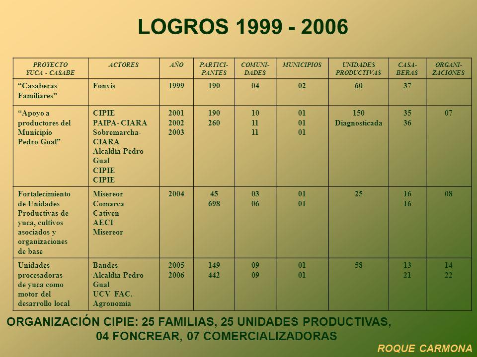 LOGROS 1999 - 2006 PROYECTO YUCA - CASABE ACTORESAÑOPARTICI- PANTES COMUNI- DADES MUNICIPIOSUNIDADES PRODUCTIVAS CASA- BERAS ORGANI- ZACIONES Casaberas Familiares Fonvis199919004026037 Apoyo a productores del Municipio Pedro Gual CIPIE PAIPA- CIARA Sobremarcha- CIARA Alcaldía Pedro Gual CIPIE 2001 2002 2003 190 260 10 11 01 150 Diagnosticada 35 36 07 Fortalecimiento de Unidades Productivas de yuca, cultivos asociados y organizaciones de base Misereor Comarca Cativen AECI Misereor 200445 698 03 06 01 2516 08 Unidades procesadoras de yuca como motor del desarrollo local Bandes Alcaldía Pedro Gual UCV FAC.