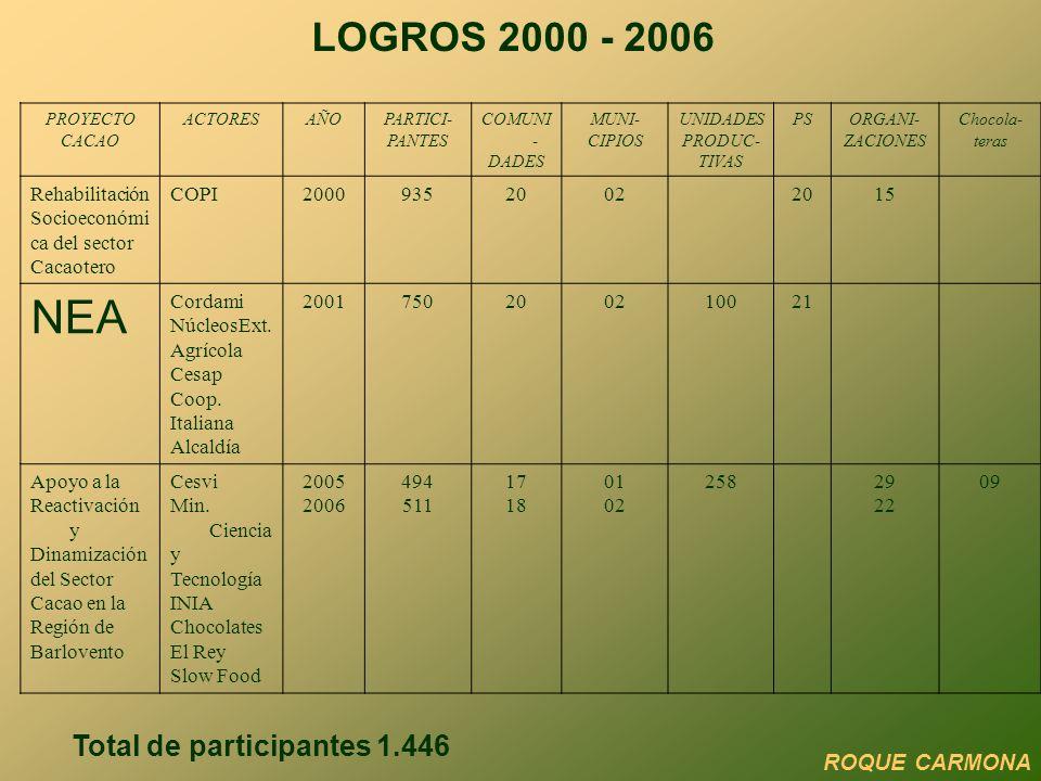LOGROS 2000 - 2006 PROYECTO CACAO ACTORESAÑOPARTICI- PANTES COMUNI - DADES MUNI- CIPIOS UNIDADES PRODUC- TIVAS PSORGANI- ZACIONES Chocola- teras Rehab