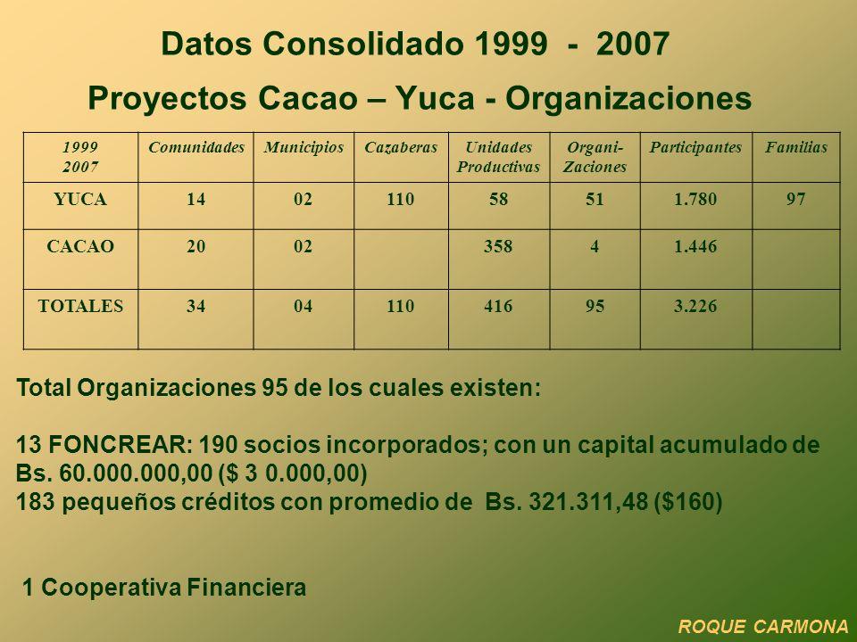 Datos Consolidado 1999 - 2007 Proyectos Cacao – Yuca - Organizaciones 1999 2007 ComunidadesMunicipiosCazaberasUnidades Productivas Organi- Zaciones ParticipantesFamilias YUCA140211058511.78097 CACAO200235841.446 TOTALES3404110416953.226 Total Organizaciones 95 de los cuales existen: 13 FONCREAR: 190 socios incorporados; con un capital acumulado de Bs.