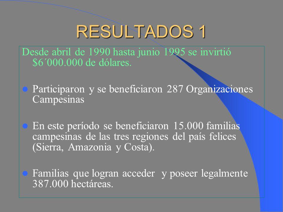 CONDICIONES Crédito para Campesinos organizados Aporte del 10-20% con recursos propios Financiamiento del 80% del costo de la tierra, notarización y registro Interés del crédito 12% Plazos de 2 a 10 años Acceso a la tierra en forma comunitaria Impedidos de enajenar el predio y Proindiviso